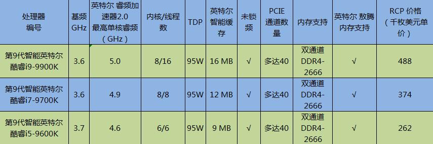 英特尔酷睿第9代处理器正式发布,走向主流芯片8核时代