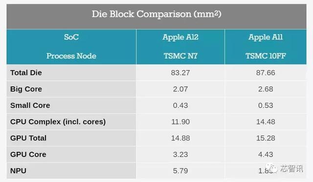 苹果A12芯片深度解析:缓存容量翻倍,NPU面积暴增316%!