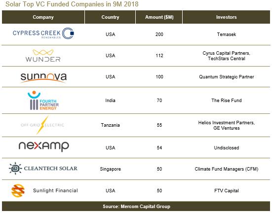 1-9月全球太阳能企业融资同比降5.6%至67亿美元