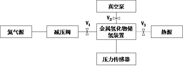 电力储能用固定式金属氢化物储氢装置充放氢性能试验方法征求意见