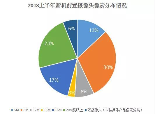 半年手机摄像头产业大盘点:后置双摄占比高达71%