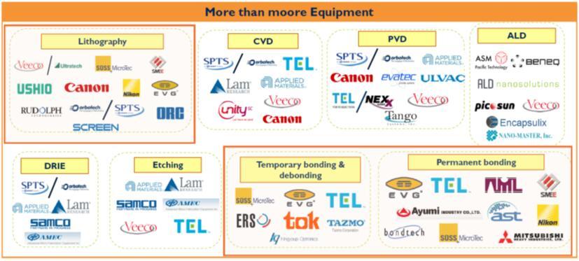 超越摩尔器件或将破局主流键合和光刻技术的应用