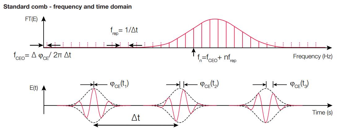 光学频率梳技术解析