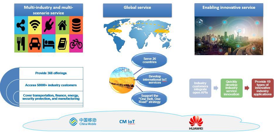 中国移动携手华为共创万物智连新时代