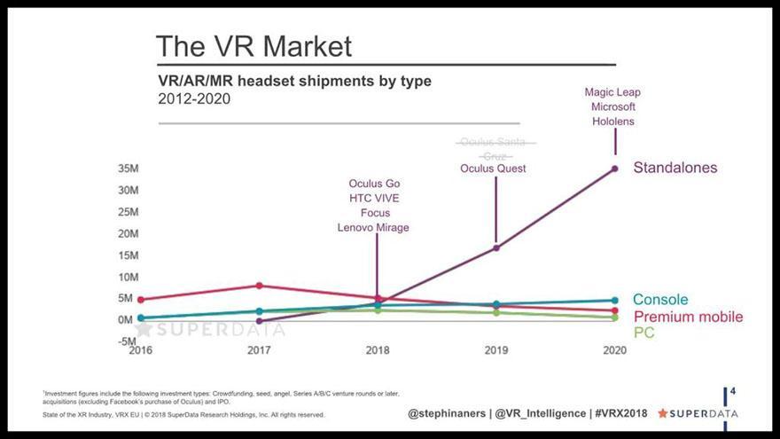 走出炒作周期,2018年后期VR或将迎来大爆发