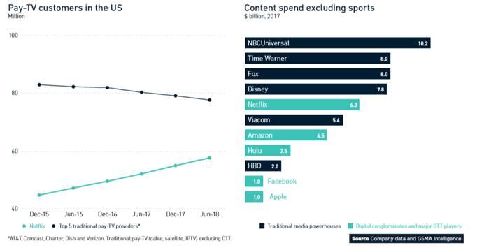全球移动趋势洞察:媒体和内容产业发生巨变 轻资产对电信商更实际
