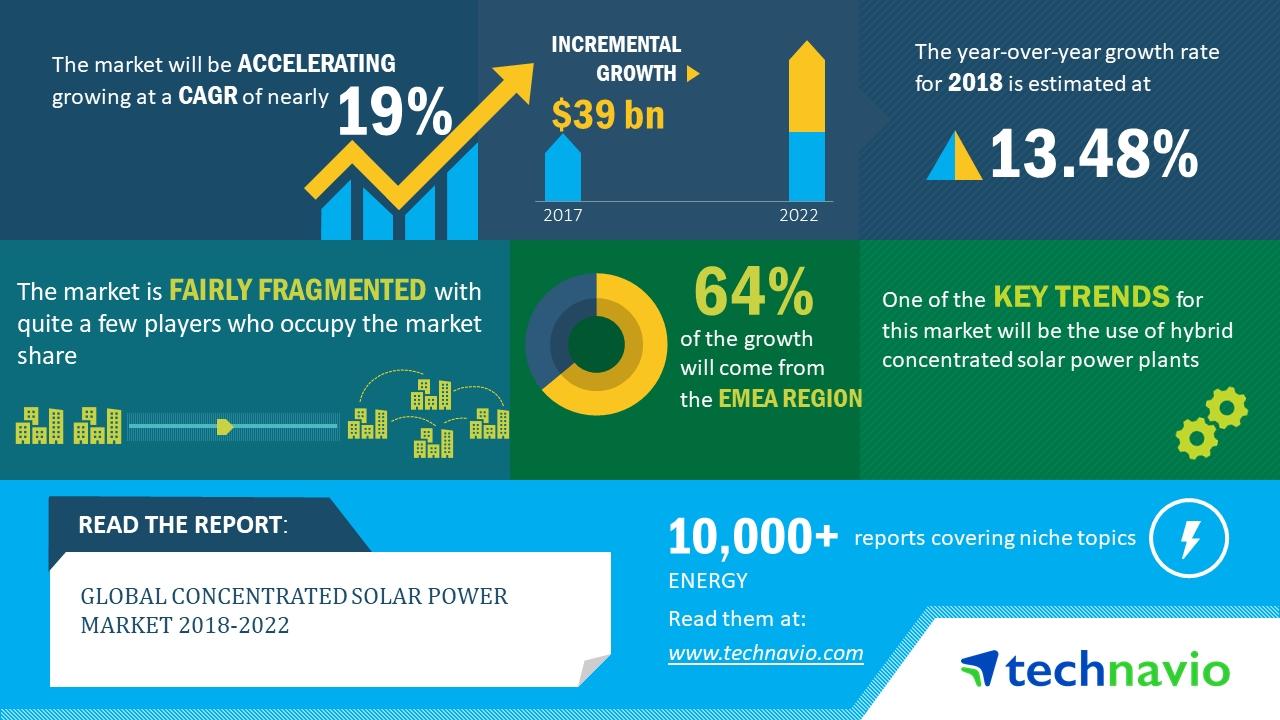 2018-2022年全球聚光太阳能市场年复合增率近19%