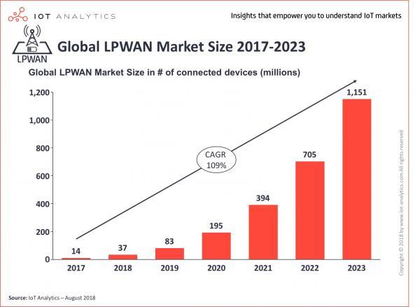 物联网连接规模成倍增长,推动云服务迅猛发展