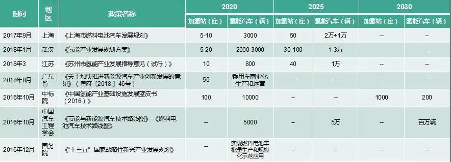 氢能特刊 | 国内燃料电池车保有量汇总及规模预测