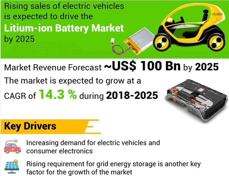 2025年全球锂离子电池市场规模将超过1000亿美元