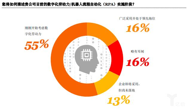 机器人流程自动化崛起,中国是否准备好迎接智能自动化时代?