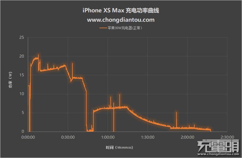 两台风扇怼着吹iPhone XS Max,充电会更快吗?