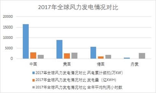 张雷:风电产业需要技术驱动型投资商