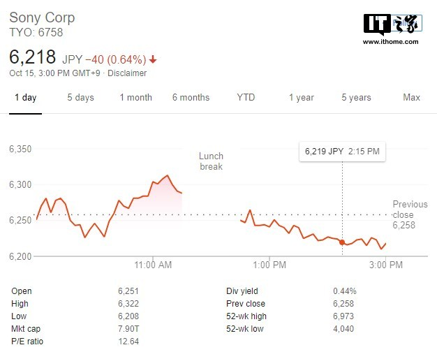 索尼股价今年已上涨22%,分析师称还能涨27%以上