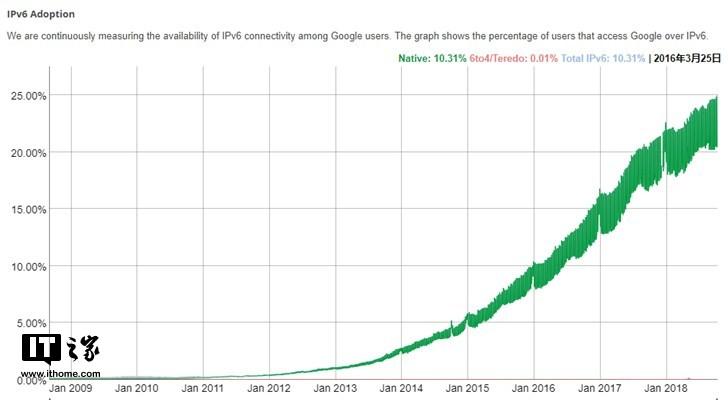 全球IPv6普及率已经突破25%,中国部署率仅为2.93%
