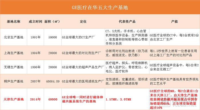 GE医疗本土化布局再跨步,天津基地3.0T MR 供货全球