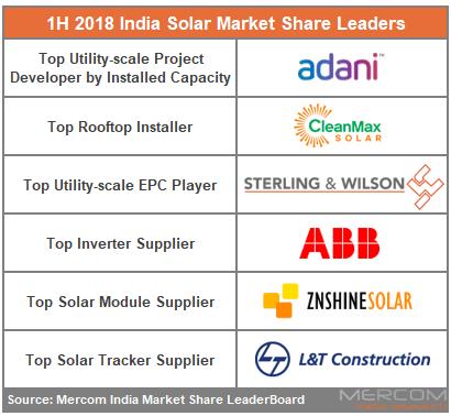印度上半年太阳能供应链市场份额及出货量排名分析