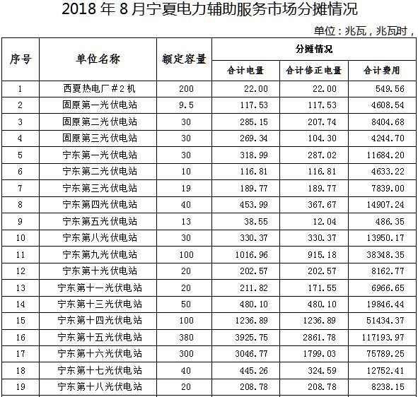 8月宁夏电力辅助服务市场补偿分摊情况(光伏篇)
