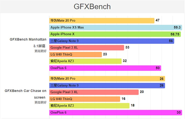 华为Mate 20 Pro性能基准测试结果出炉:不敌iPhone XS Max