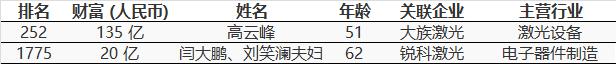 胡润百富榜激光界仅2席 大族高云峰、锐科闫大鹏上榜