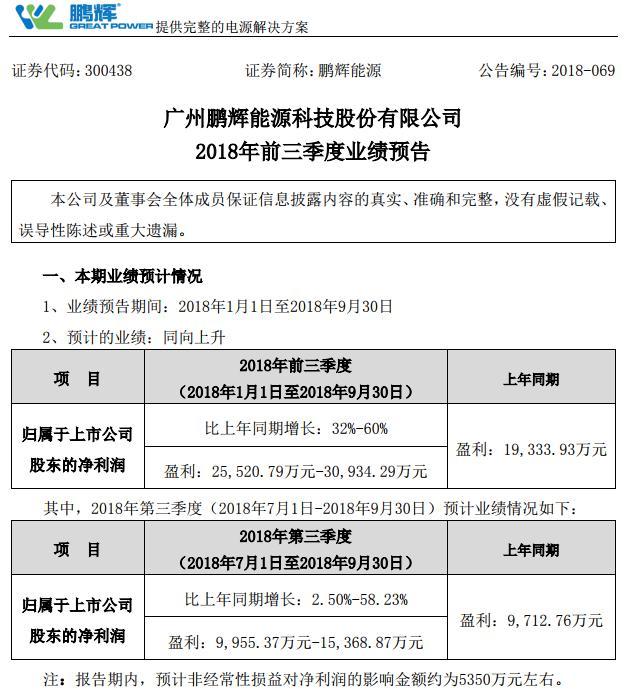 鹏辉能源前三季度净利预增32%-60%
