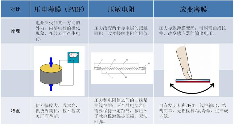突破欧美压电薄膜技术垄断 本土柔性传感器厂商批量出货