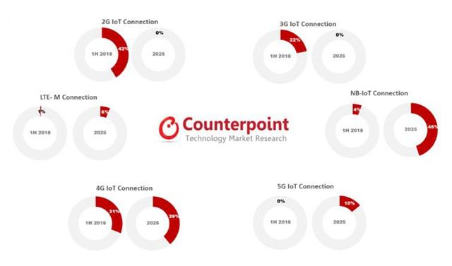 全球蜂窝物联网连接2025年将突破50亿大关 中国运营商遥遥领先