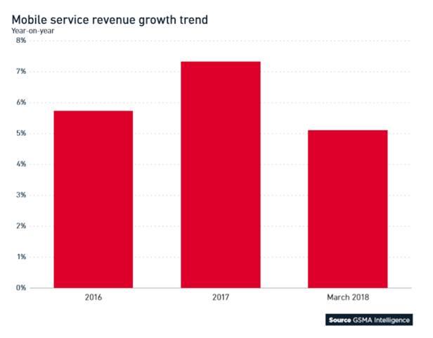 全球移动趋势洞察:2025年中国手机用户将达12.2亿 4G和5G七三分
