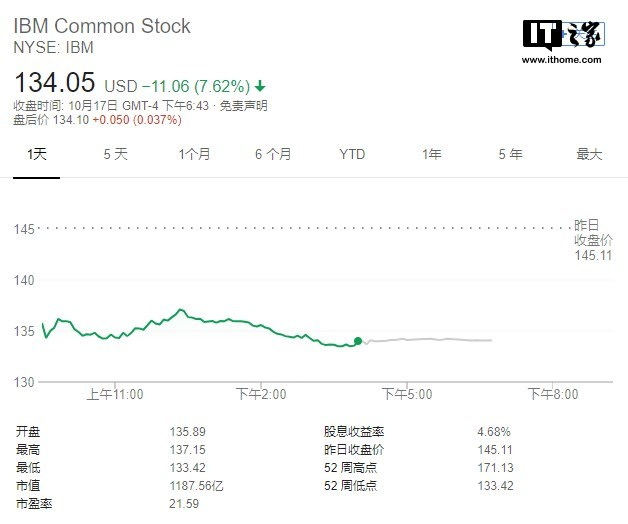 IBM Q3业绩表现不佳,周三股价跌逾7%