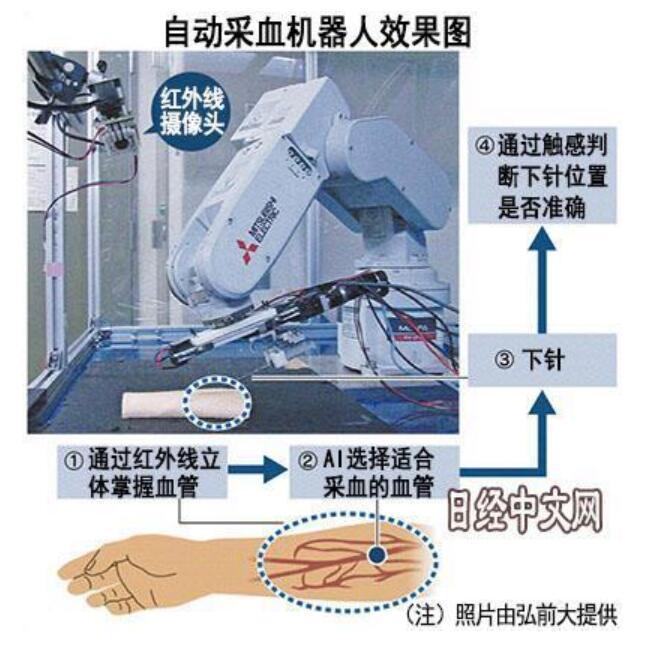 日本开发采血机器人 利用红外探头精准找到血管