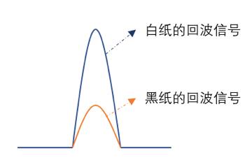 优劣几何?三角法和TOF激光雷达大解析