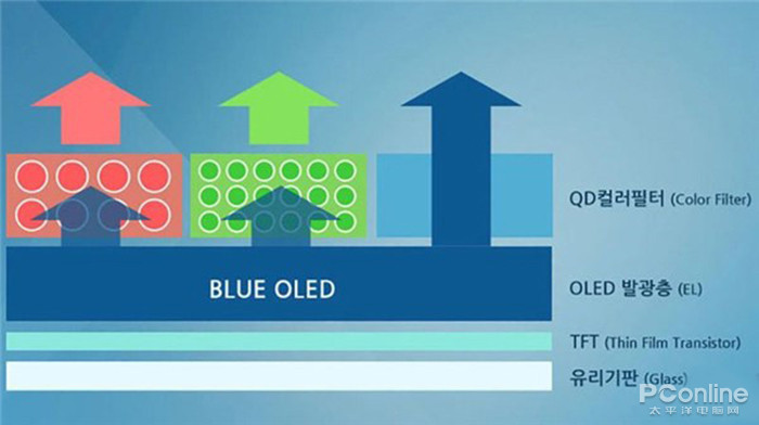 OLED与量子点相爱相杀,竟然生出了QD-OLED?