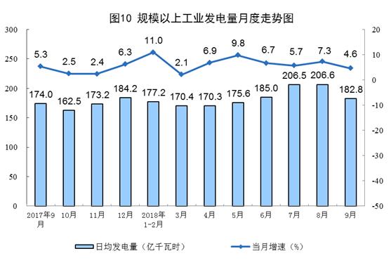 统计局:9月太阳能发电增长2.9%