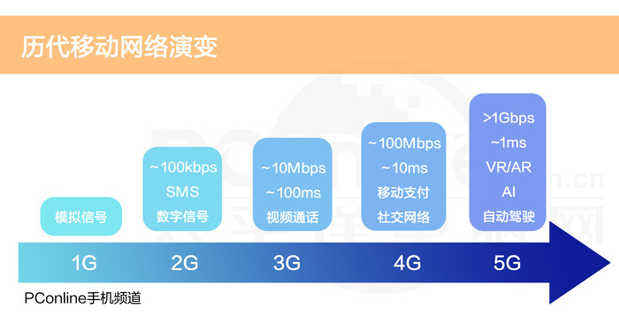 5G商用手机是虚假宣传?看完这篇你就懂
