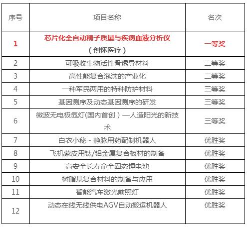 """创怀医疗再获殊荣:中国工信部""""创客中国""""全国总决赛一等奖"""