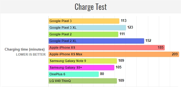 外媒实测谷歌Pixel 3续航:2915mAh续航给力
