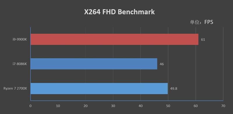 14纳米工艺的极限!i9-9900K首发评测:无可争议的性能王者