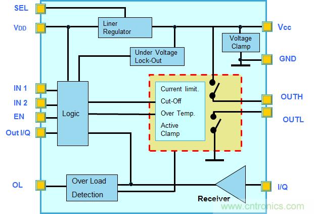 IO-Link和SIO模式收发器将推动传感器技术领域的工业4.0革命