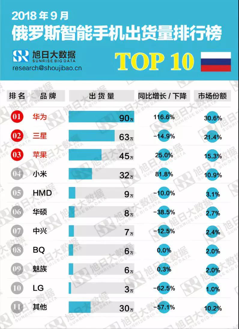 2018年9月俄罗斯智能手机出货量排行榜解读
