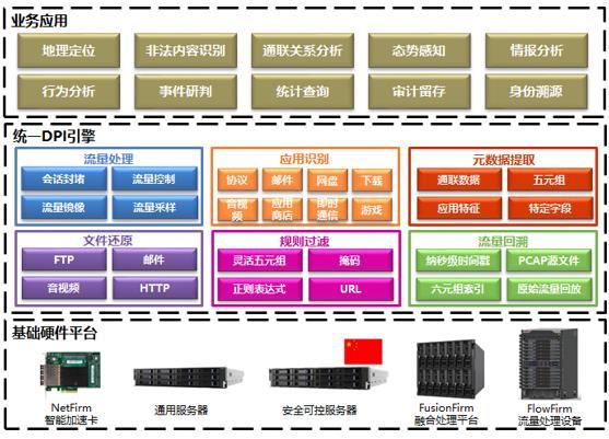 为安全保驾护航 曙光网络流量识别分析系统SUNA发布
