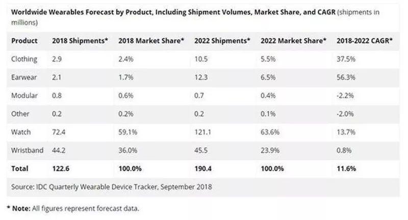 低潮过后,未来医疗可穿戴市场将如何发展?