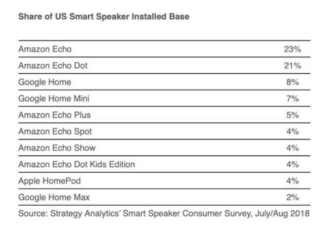 美国智能音箱市场已经被谷歌和亚马逊完全垄断