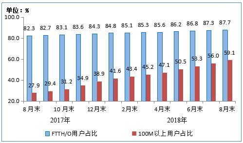 工信部:9月份户均移动互联网接入流量破5GB