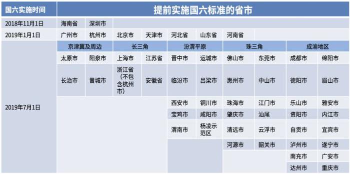 """深度   国六将至—""""史上最严""""法规剖析与解读"""
