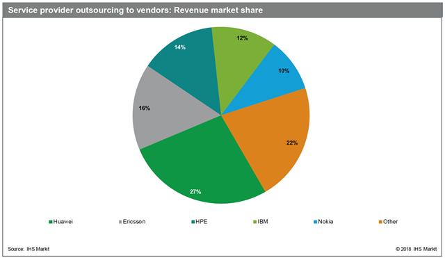 2017年全球电信运营商外包市场达670亿美元 华为占据领先地位