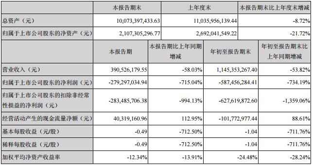 猛狮科技前三季净利亏损5.87亿 全年预计亏损10-14亿元