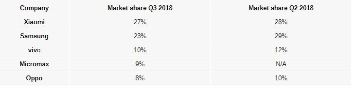 研究称:2018年Q3印度手机出货量小米位居榜首