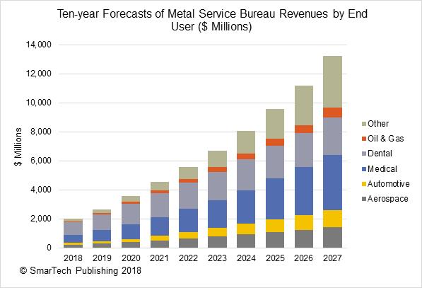 SmarTech Publishing发布有关金属AM服务机构的首份报告