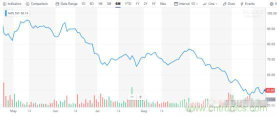 ams股价触及20个月新低 3D传感供应商面临大挑战