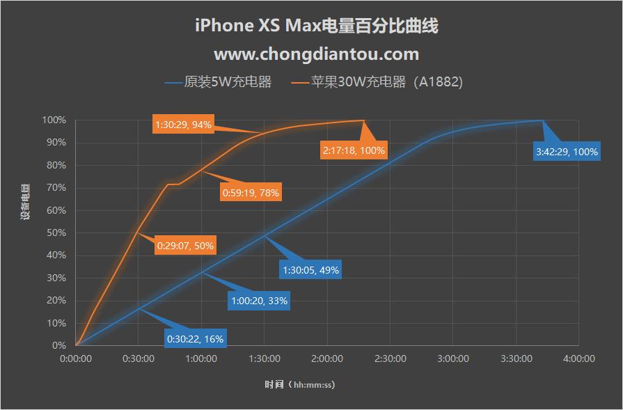 100元能买到什么样的iPhone XS Max PD快充配件?车充篇